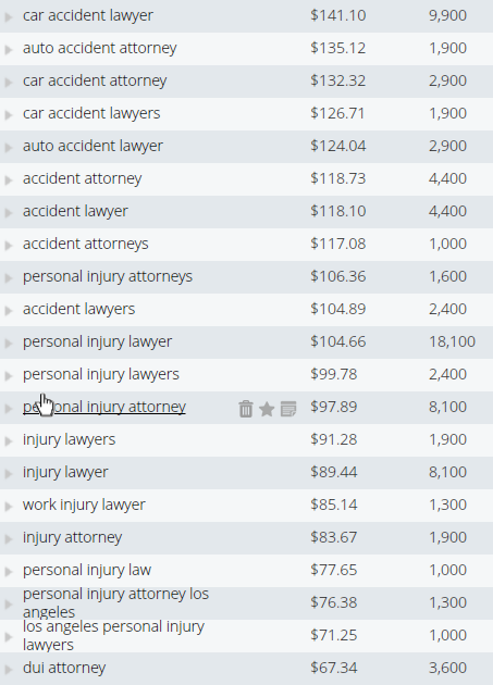personal_injury_attorney_adwords_costs